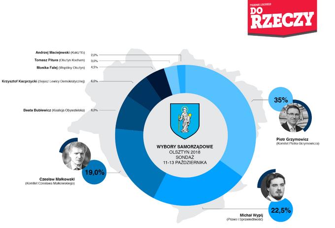 Sondaż Estymator dlaDoRzeczy.pl