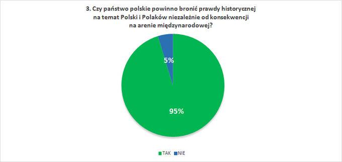 Czy państwo polskie powinno bronić prawdy historycznej natemat Polski iPolaków niezależnie odkonsekwencji naarenie międzynarodowej?