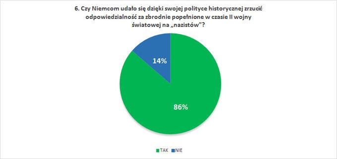 """Czy Niemcom udało się dzięki swojej polityce historycznej zrzucić odpowiedzialność zazbrodnie popełnione wczasie IIwojny światowej na""""nazistów""""?"""