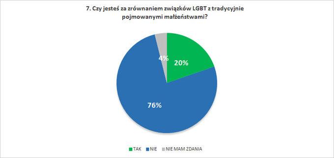 Czy jesteś zazrównaniem związków LGBT ztradycyjnie pojmowanymi małżeństwami?