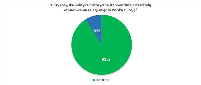 Czy rosyjska polityka historyczna stanowi dużą przeszkodą wbudowaniu relacji między Polską aRosją?