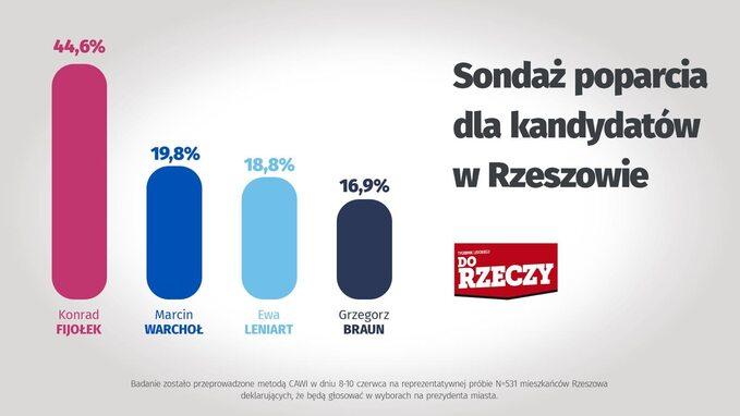Wybory wRzeszowie -sondaż poparcia