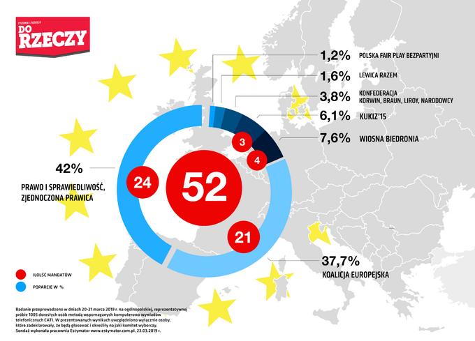 Wybory doPE -sondaż dlaDoRzeczy.pl
