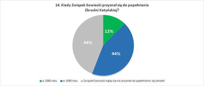 Kiedy Związek Sowiecki przyznał się dopopełnienia Zbrodni Katyńskiej?