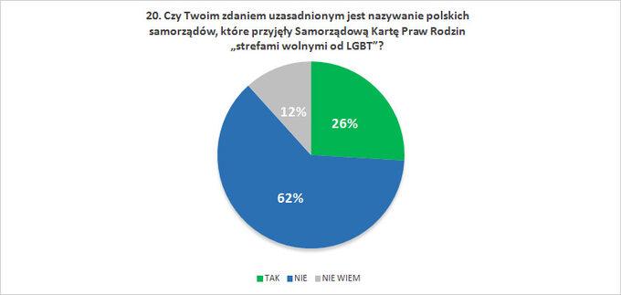"""Czy Twoim zdaniem uzasadnionym jest nazywanie polskich samorządów, które przyjęły Samorządową Kartę Praw Rodzin """"strefami wolnymi odLGBT""""?"""
