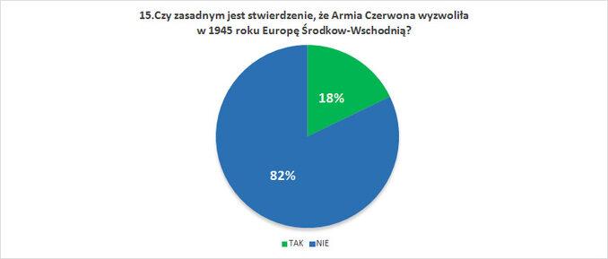 Czy zasadnym jest stwierdzenie, żeArmia Czerwona wyzwoliła w1945 roku Europę Środkow-Wschodnią?