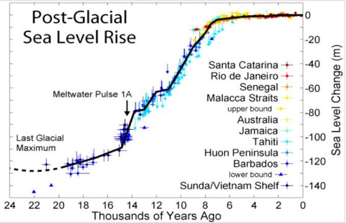 Zmiany poziomu morza odkońca ostatniej Epoki Lodowcowej określone napodstawie pomiarów wróżnych rejonach wybrzeża mórz ioceanów