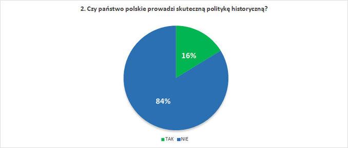 Czy państwo polskie prowadzi skuteczną politykę historyczną?