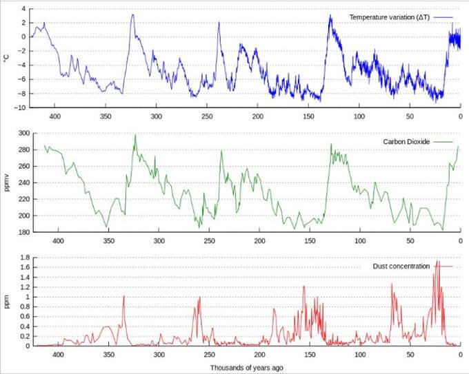 Zmiany temperatury, koncentracji CO2 orazzawartości pyłów naZiemi wciągu ostatnich 450 tys. lat