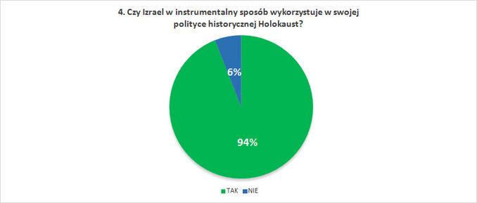 Czy Izrael winstrumentalny sposób wykorzystuje wswojej polityce historycznej Holokaust?