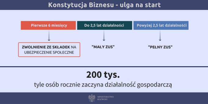 Konstytucja Biznesu -ulga nastart