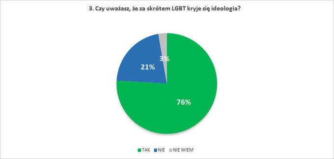 Czy uważasz, żezaskrótem LGBT kryje się ideologia?