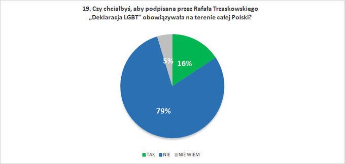 """Czy chciałbyś, abypodpisana przez Rafała Trzaskowskiego """"Deklaracja LGBT"""" obowiązywała naterenie całej Polski?"""