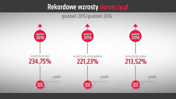 Rekordowe wzrosty wniespełna dwa miesiące pouruchomieniu serwisu DoRzeczy.pl