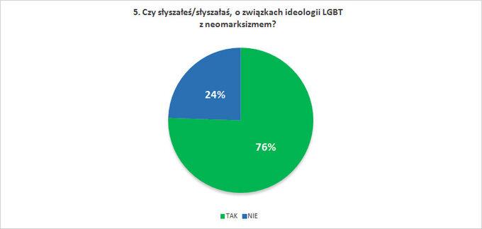 Czy słyszałeś/słyszałaś, ozwiązkach ideologii LGBT zneomarksizmem?