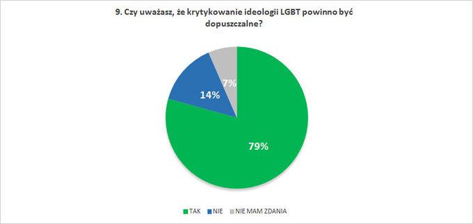 Czy uważasz, żekrytykowanie ideologii LGBT powinno być dopuszczalne?