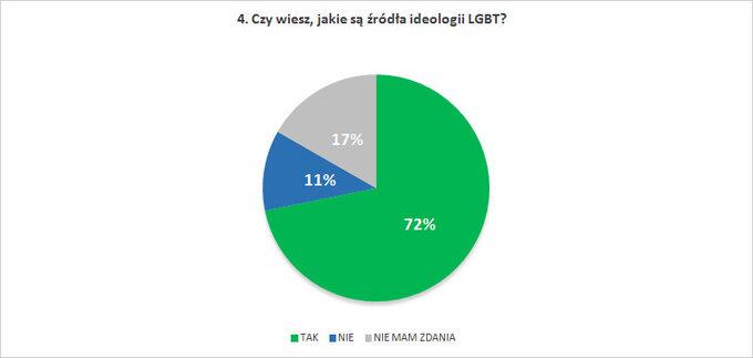 Czy wiesz, jakie są źródła ideologii LGBT?