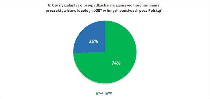 Czy słyszałeś/aś oprzypadkach naruszania wolności sumienia przez aktywistów ideologii LGBT winnych państwach poza Polską?