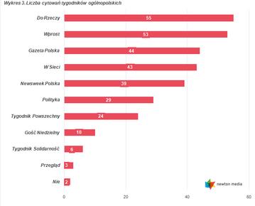 Ranking cytowań tygodników ogólnopolskich, wrzesień 2016